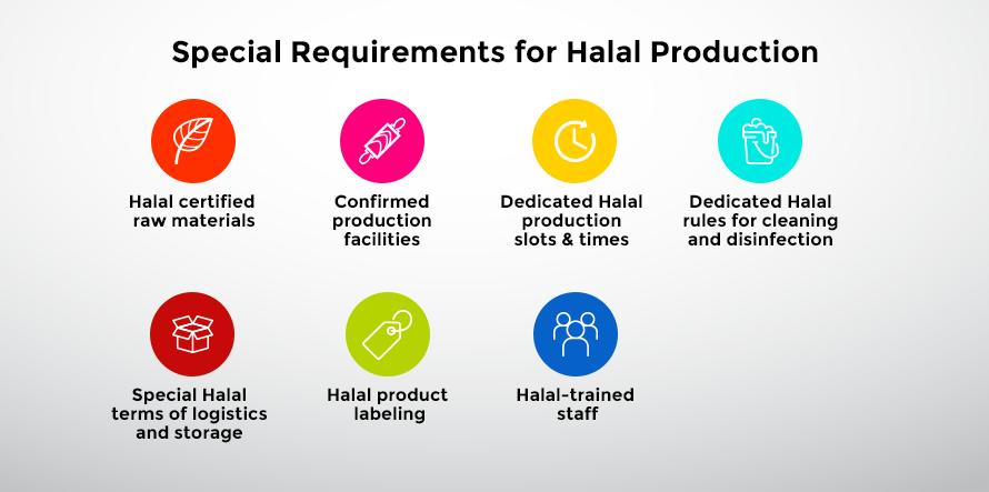 Special Requirements Halal