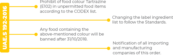 Emirates Yellow Dot List