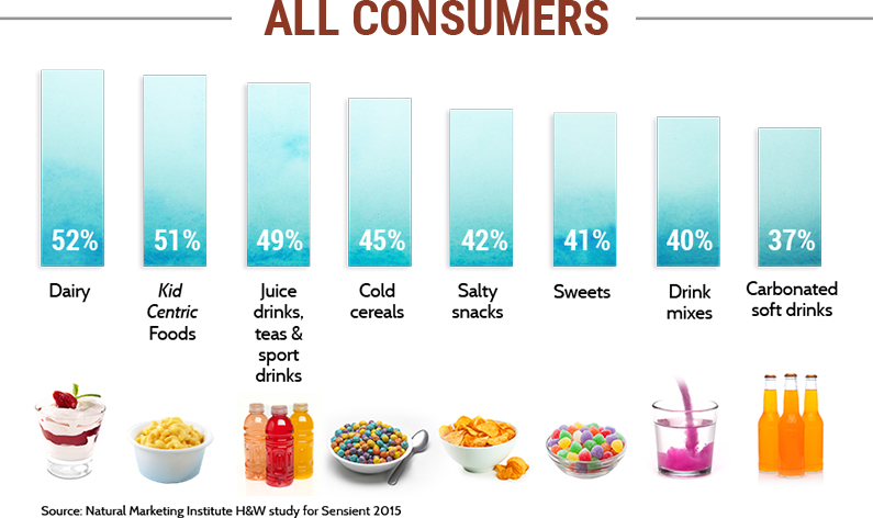 all-consumers