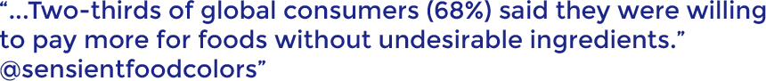 Two-thirds of global consumers (68%) said they were willing to pay more for foods without undesirable ingredients. @sensientfoodcolors