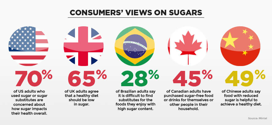 consumers'-views-sugars
