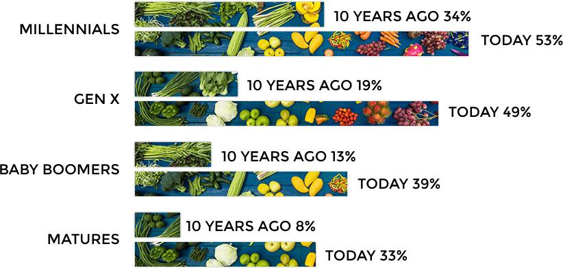 organic-bar-graph