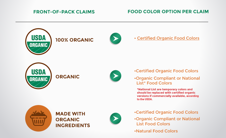 Innovating with Organic Standards in Mind - Sensient Food Colors ...