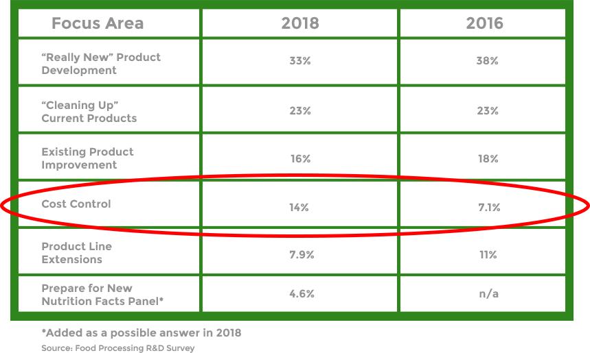 product-dev-chart